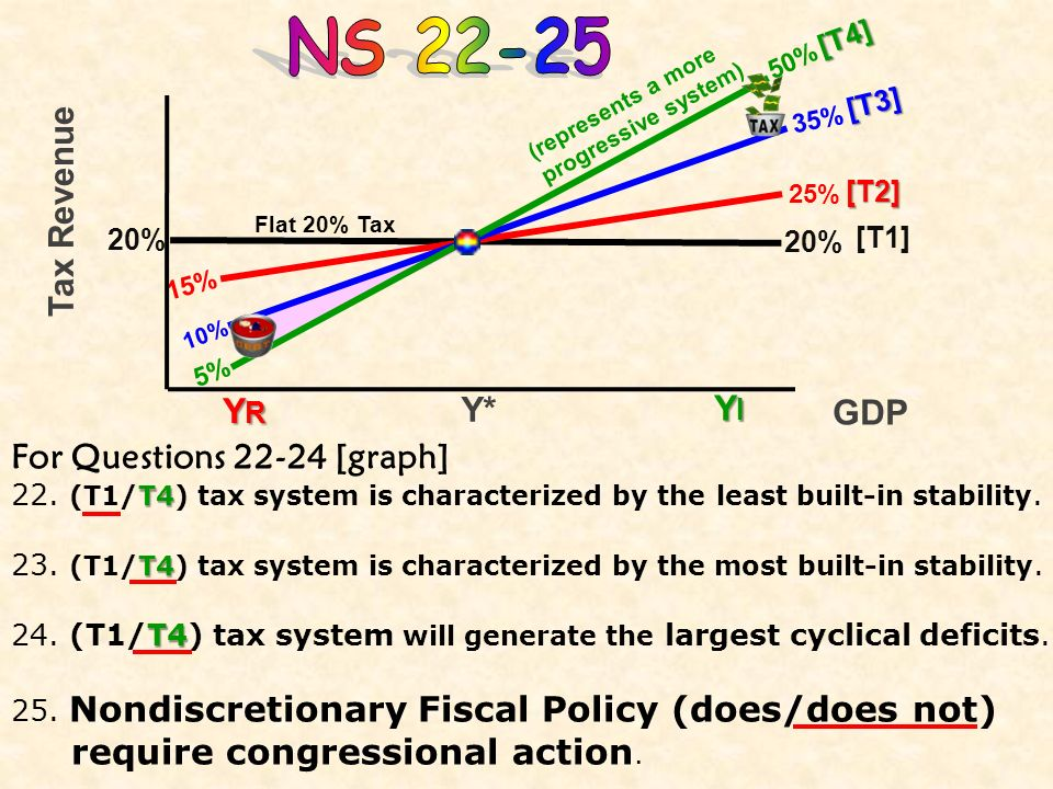 NS 22-25 Tax Revenue YR Y* YI GDP For Questions 22-24 [graph]